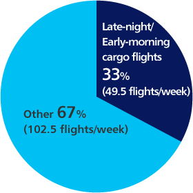 Late-night/Early-morning cargo flights 33% (49.5 flights/week) other 67% (102.5 flights/week)