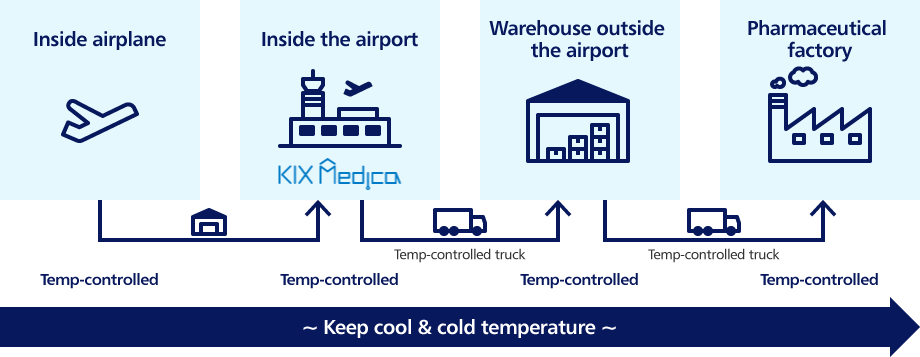 From the aircraft, to inside the airport (KIX), and in-city storage by fixed temperature truck, controls the temperature to the pharmaceutical plant on a fixed-temperature truck - keeping everything cool!
