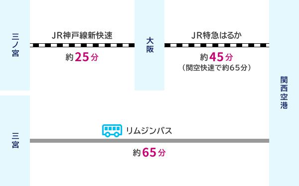 三ノ宮からJR神戸線新快速(約20分)で大阪、JR関空快速(約65分)で関西空港 または 三宮からリムジンバス(約65分)で関西空港