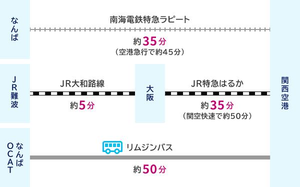 なんばから南海電鉄特急ラピード(約35分(空港急行で約45分))で関西空港 または JR難波からJR大和路線(約5分)で天王寺、JR特急はるか(約30分(関空快速で約45分))で関西空港 または なんばOCATからリムジンバス(約50分)で関西空港