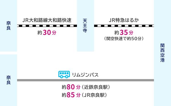 奈良からJR大和路線大和路快速(約30分)で天王寺、JR特急はるか(約30分(関空快速で約45分))で関西空港 または 奈良からリムジンバス(約80分(近鉄奈良駅)、約85分(JR奈良駅))で関西空港