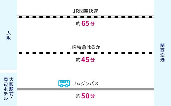 大阪からJR関空快速(約65分)で関西空港 または 大阪からJR大阪環状線(約20分)で天王寺、JR特急はるか(約30分(関空快速で約45分))で関西空港 または 大阪駅前・周辺ホテルからリムジンバス(約50分)で関西空港