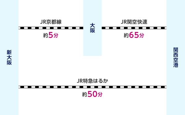 新大阪からJR京都線(約5分)で大阪、JR関空快速(約65分)で関西空港 または 新大阪からJR特急はるか(約50分)で関西空港