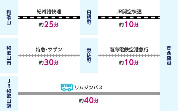 和歌山から紀州路快速(約25分)で日根野、JR関空快速(約10分)で関西空港 または 和歌山市から特急・サザン(約30分)で泉佐野、南海電鉄空港急行(約10分)で関西空港 または JR和歌山駅からリムジンバス(約40分)で関西空港