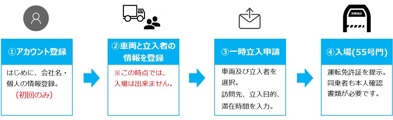 ①アカウント登録<はじめに、会社名・  個人の情報登録  (初回のみ)> ②車両と立ち入り者の情報を登録<※この時点では、入場は出来ません> ③一時立入申請<車両及び立入者を  選択。訪問先、立入目的、滞在時間を入力> ④入場(55号門)<運転免許証を提示。同乗者も本人確認  書類が必要です>
