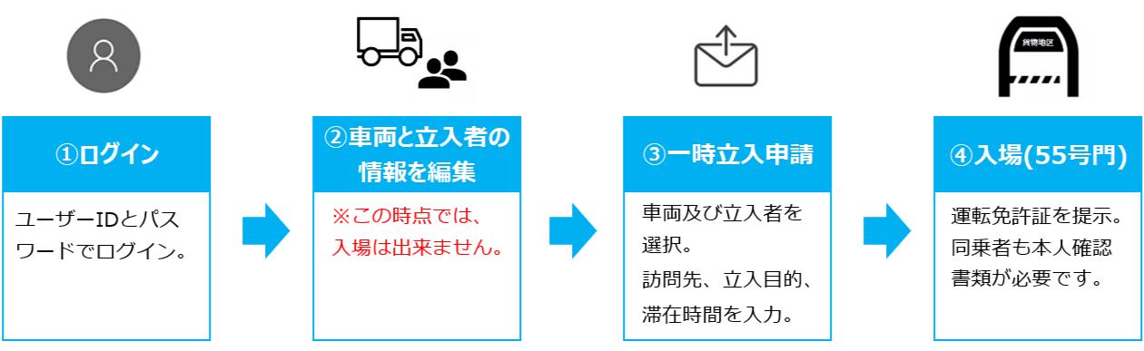 ①ログイン<ユーザーIDとパスワードでログイン> ②車両と立ち入り者の情報を編集<※この時点では、入場は出来ません> ③一時立入申請<車両及び立入者を選択。訪問先、立入目的、滞在時間を入力> ④入場(55号門)<運転免許証を提示。同乗者も本人確認  書類が必要です>