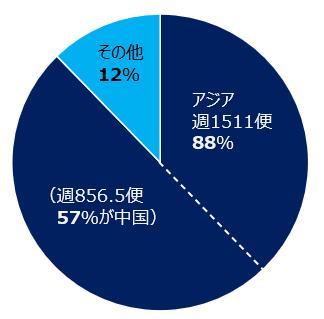 アジア週630便/69%(週252便27%が中国)、その他31%