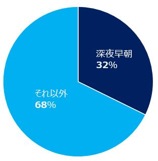 深夜早朝集49.5便/33% それ以外週102.5便/67%