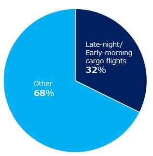 Late-night/Early-morning cargo flights 33% (49.5 flights/week) other 67% (102.5 flights/week)